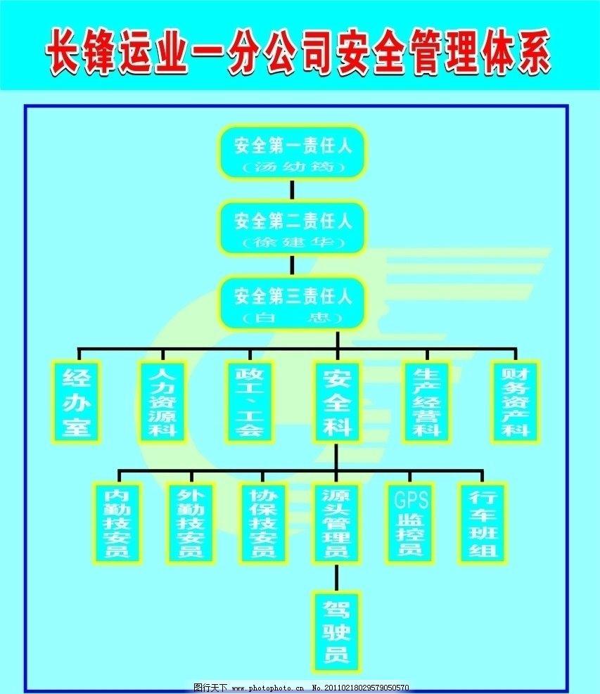安全管理体系 广告设计 矢量 cdr