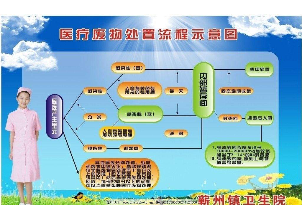 医院废物处理流程图 医院 废物 流程图 展板模板 广告设计 矢量 cdr