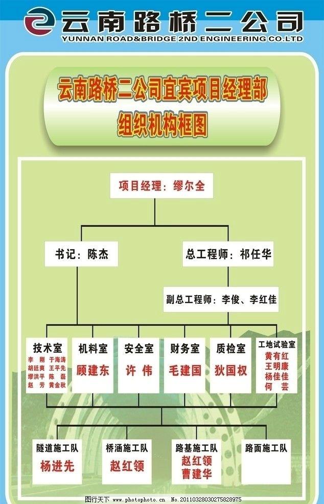 公司机构图展板 标志 路桥建筑公司机构图展板 生产 机构设计 标志